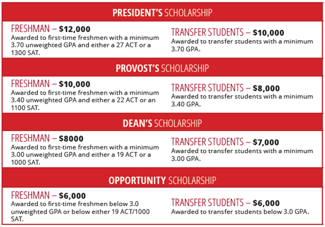 for transfer students with fewer than 15 completed college credits the high school gpa will be used to calculate the academic award