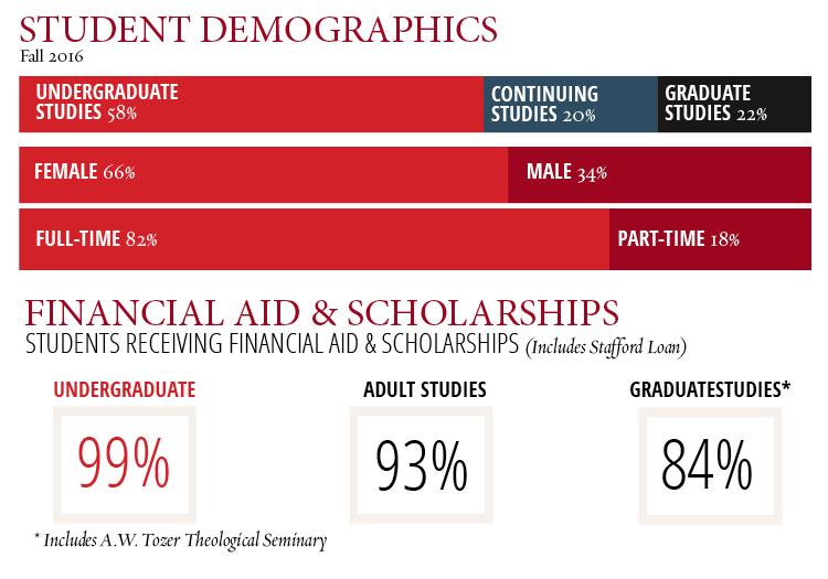 A list of Simpson University student demographics and financial aid and scholarship statistics